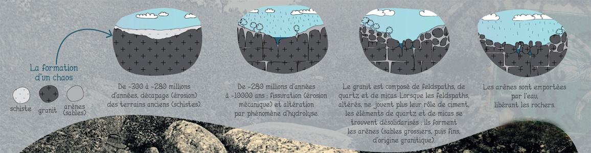 Formation du granit